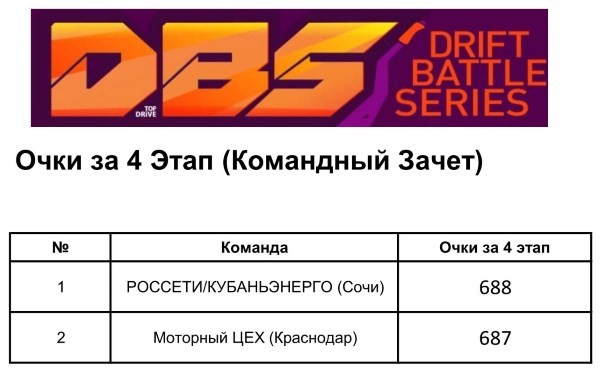 Очки в командном зачете за 5 этап Drift Battle Series 2015