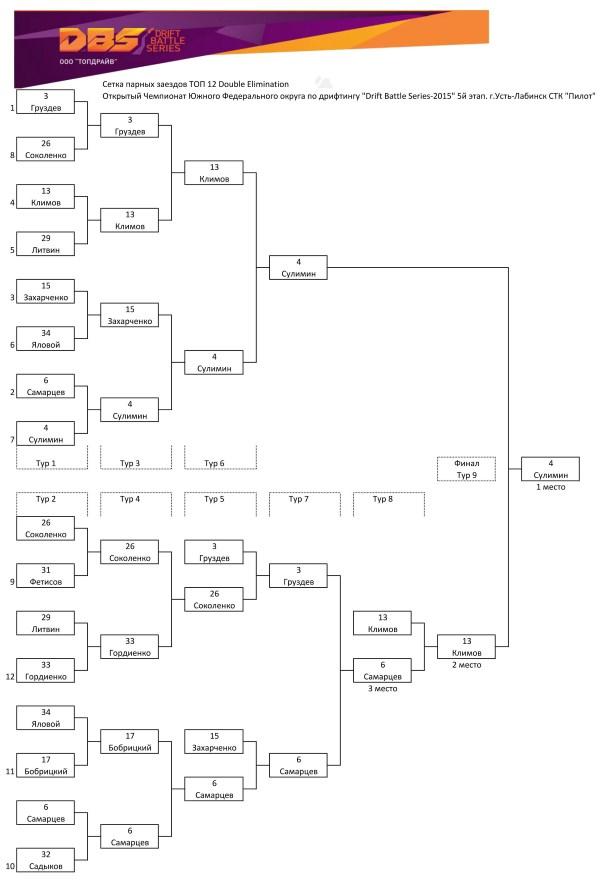 Сетка парных заездов ТОП 12 Double Elimination 5-го этапа Drift Battle Series 2015